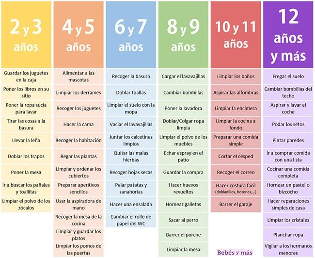 tabla para involucrar a los niños en las tareas de casa