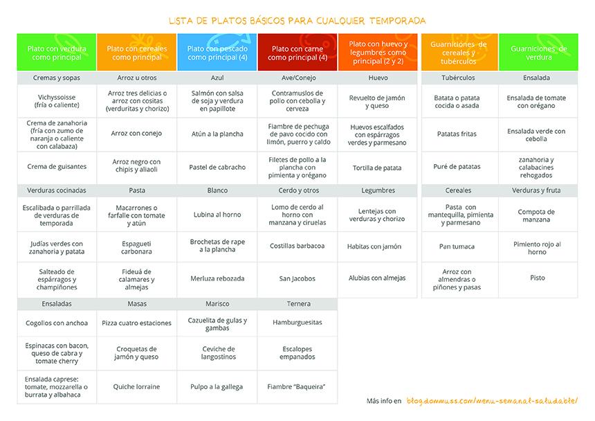 Listado de platos para planificar el menú semanal saludable