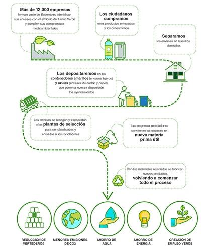 Las tres erres de la ecología: reciclar