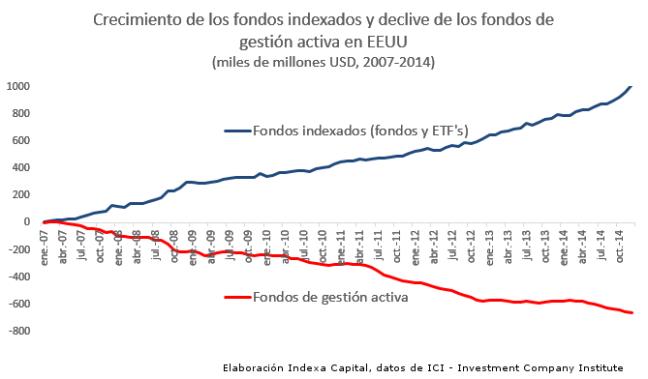 fondos indexados - indexa